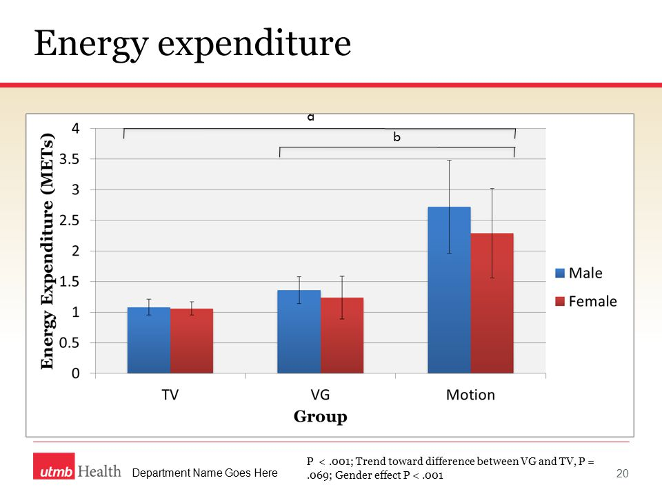 Department Name Goes Here Energy expenditure a b P <.001; Trend toward difference between VG and TV, P =.069; Gender effect P <.001 20