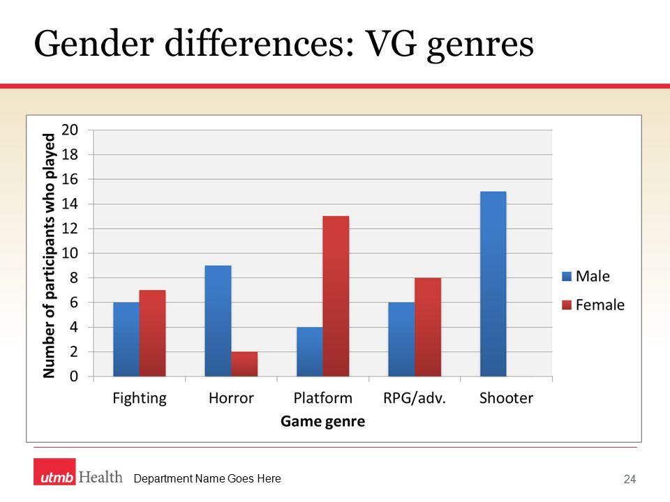 Department Name Goes Here Gender differences: VG genres 24