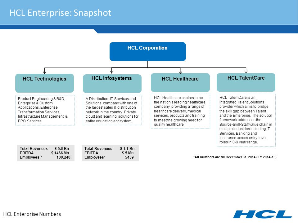 HCL Enterprise: Snapshot HCL Enterprise Numbers *All numbers are till December 31, 2014 (FY 2014-15) HCL Corporation HCL Technologies HCL Infosystems HCL Healthcare HCL TalentCare Product Engineering & R&D, Enterprise & Custom Applications, Enterprise Transformation Services, Infrastructure Management & BPO Services A Distribution, IT Services and Solutions company with one of the largest sales & distribution network in the country.