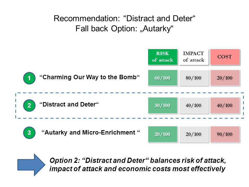 """Recommendation: Distract and Deter Fall back Option: """"Autarky 60/100 80/100 20/100 30/100 40/100 20/100 90/100 RISK of attack IMPACT of attack COST Charming Our Way to the Bomb Distract and Deter 1 2 3 Autarky and Micro-Enrichment Option 2: Distract and Deter balances risk of attack, impact of attack and economic costs most effectively"""