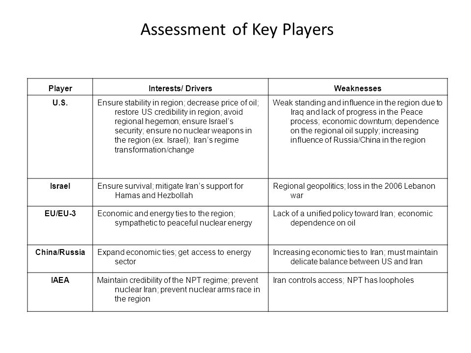Assessment of Key Players PlayerInterests/ DriversWeaknesses U.S.Ensure stability in region; decrease price of oil; restore US credibility in region; avoid regional hegemon; ensure Israel's security; ensure no nuclear weapons in the region (ex.