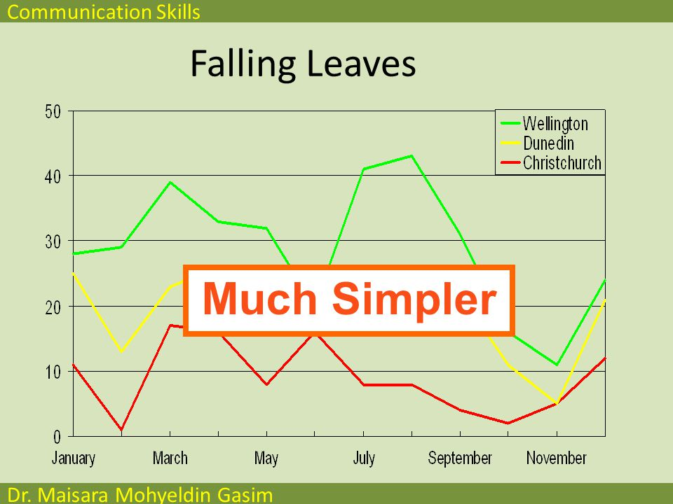 Communication Skills Dr. Maisara Mohyeldin Gasim Falling Leaves Too detailed !