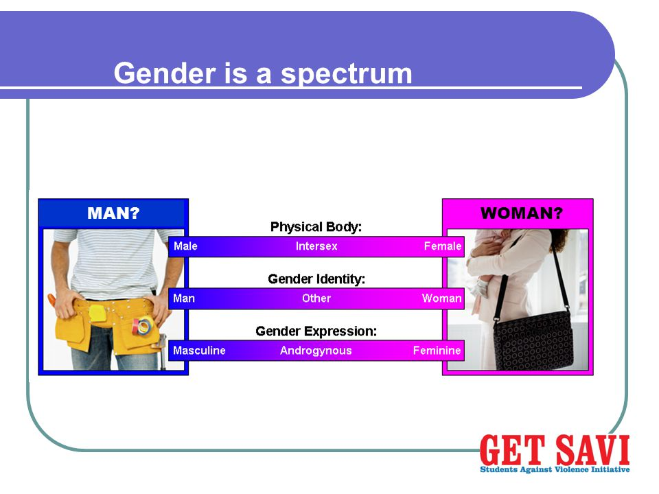 Gender is a spectrum WOMAN MAN