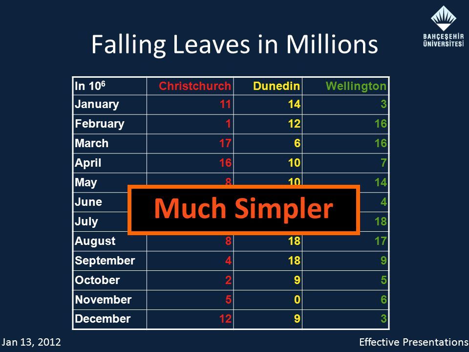 Jan 13, 2012Effective Presentations Falling Leaves in Millions In 10 6 ChristchurchDunedinWellington January11143 February11216 March17616 April16107 May81014 June1604 July81518 August81817 September4189 October295 November506 December1293 Much Simpler