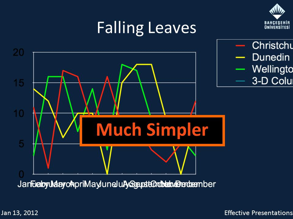 Jan 13, 2012Effective Presentations Falling Leaves Much Simpler