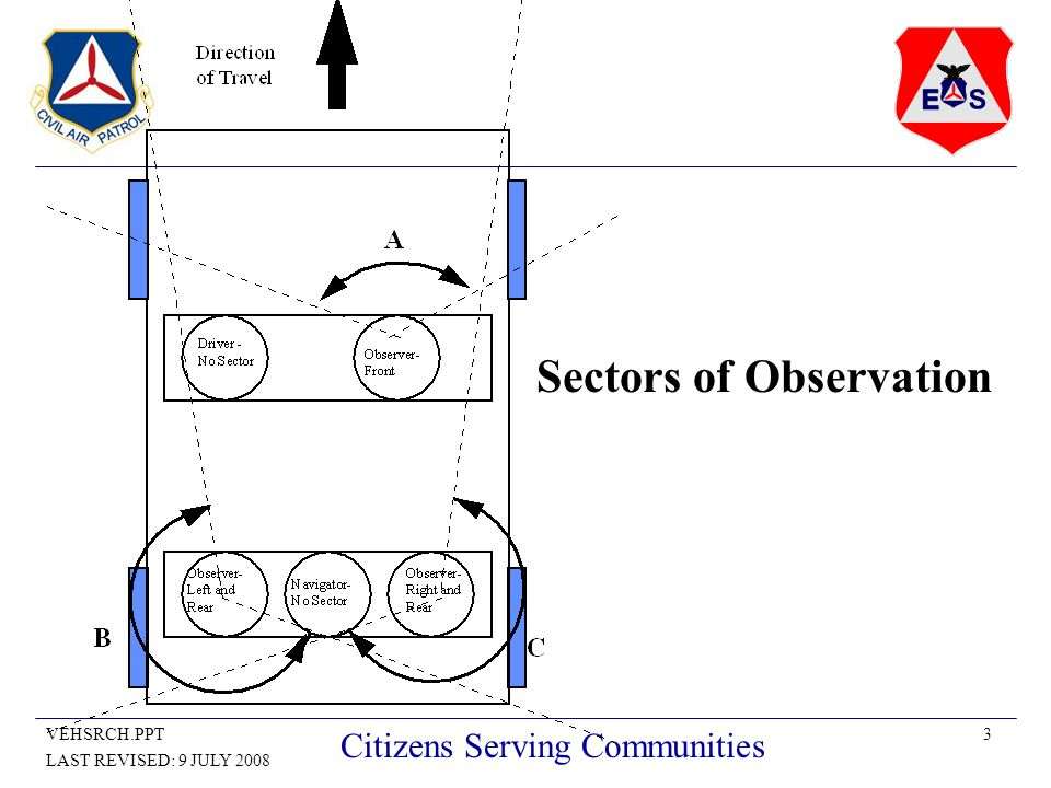 3VEHSRCH.PPT LAST REVISED: 9 JULY 2008 Citizens Serving Communities Sectors of Observation