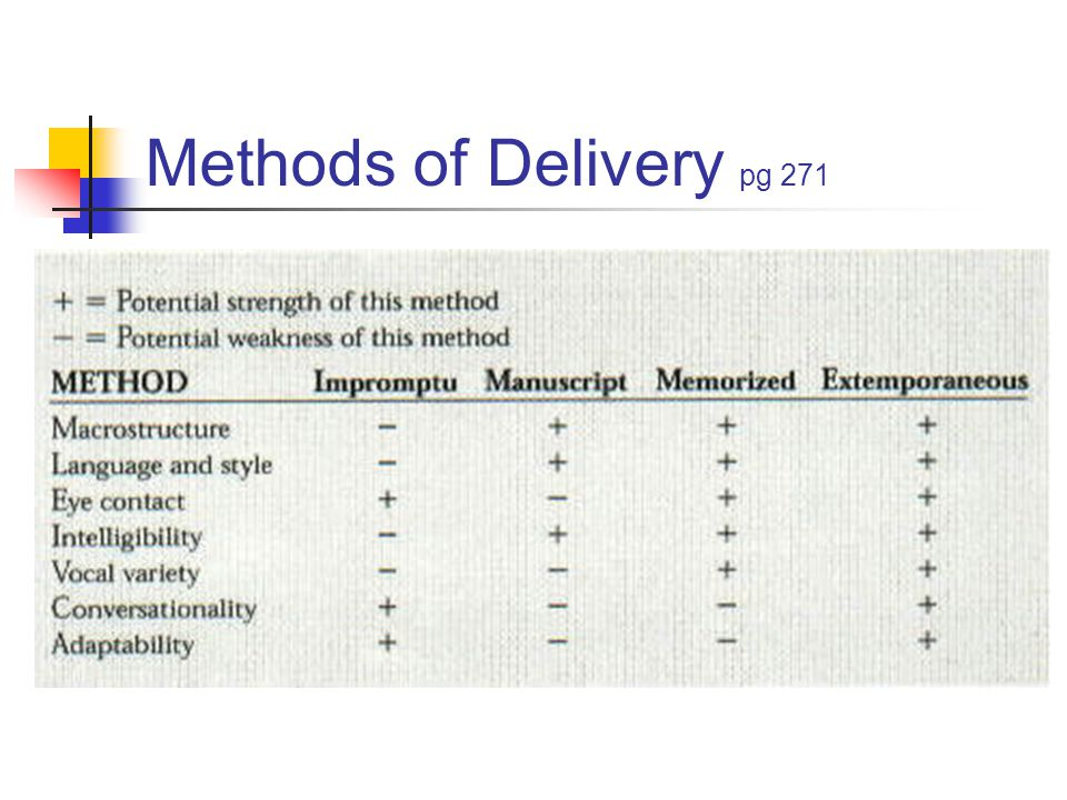 Methods of Delivery pg 271