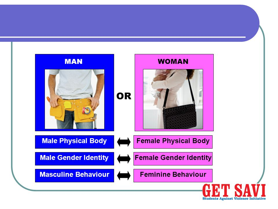 WOMAN OR Male Physical Body Male Gender Identity Masculine Behaviour Female Physical Body Female Gender Identity Feminine Behaviour MAN