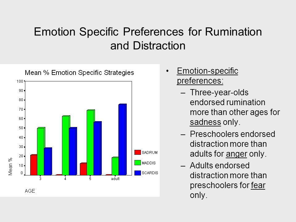 Emotion Specific Preferences for Rumination and Distraction Emotion-specific preferences: –Three-year-olds endorsed rumination more than other ages for sadness only.