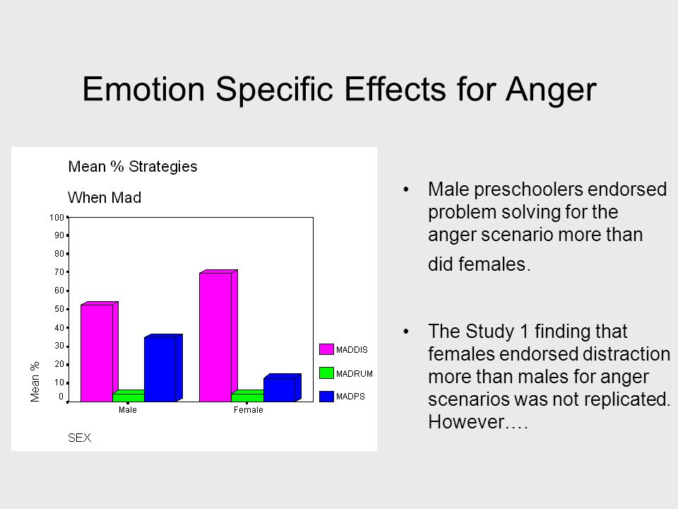 Emotion Specific Effects for Anger Male preschoolers endorsed problem solving for the anger scenario more than did females.