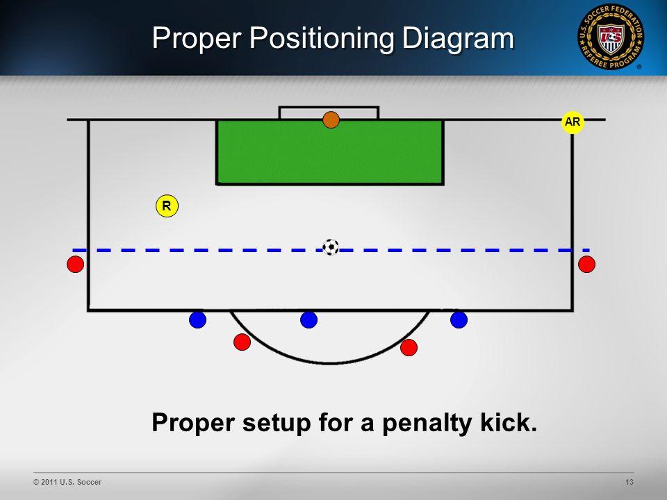 © 2011 U.S. Soccer13 Proper Positioning Diagram AR R Proper setup for a penalty kick.