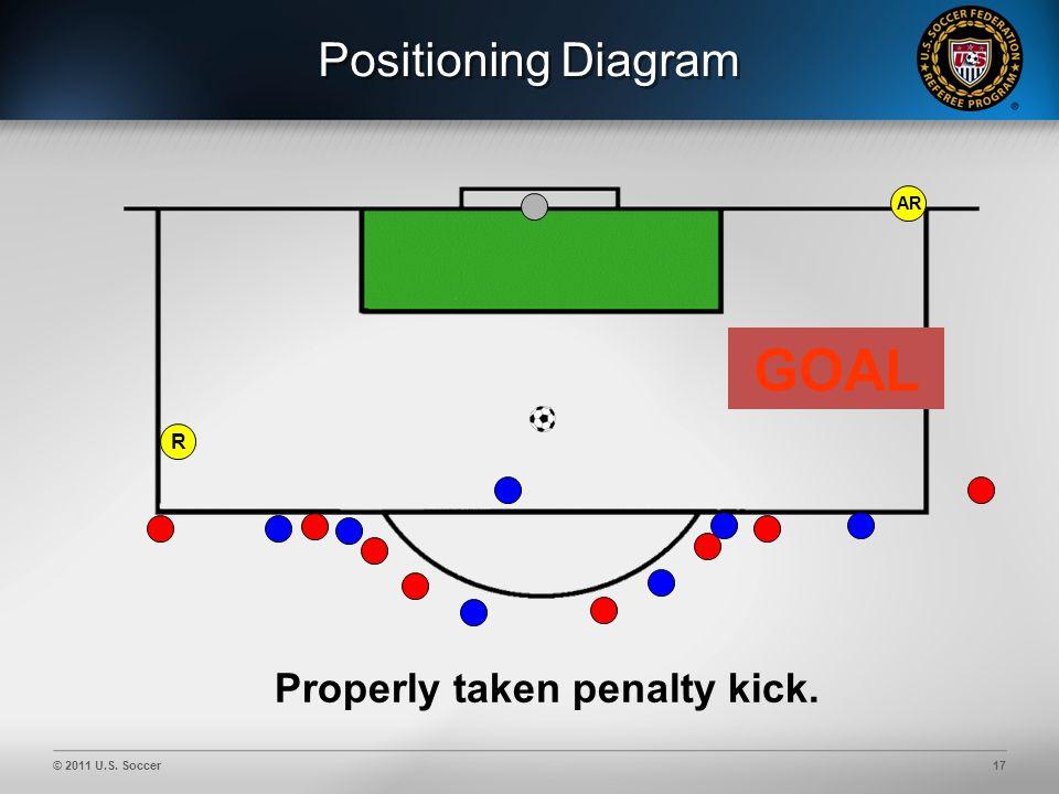 © 2011 U.S. Soccer17 Positioning Diagram AR Properly taken penalty kick. GOAL R