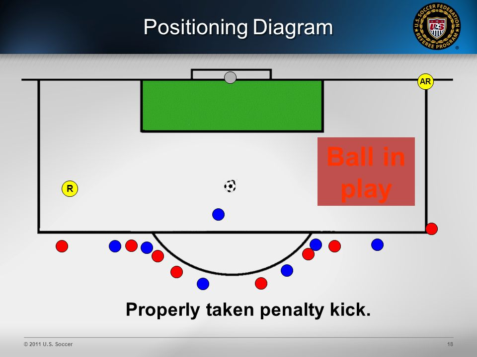 © 2011 U.S. Soccer18 Positioning Diagram AR Properly taken penalty kick. Ball in play R