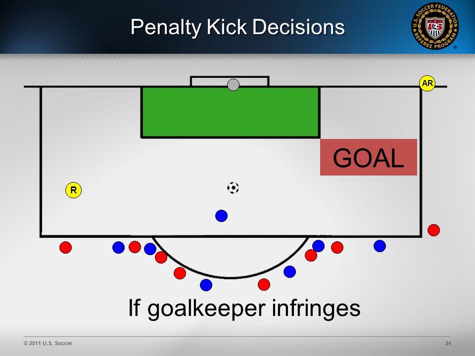 © 2011 U.S. Soccer24 Penalty Kick Decisions AR If goalkeeper infringes GOAL R
