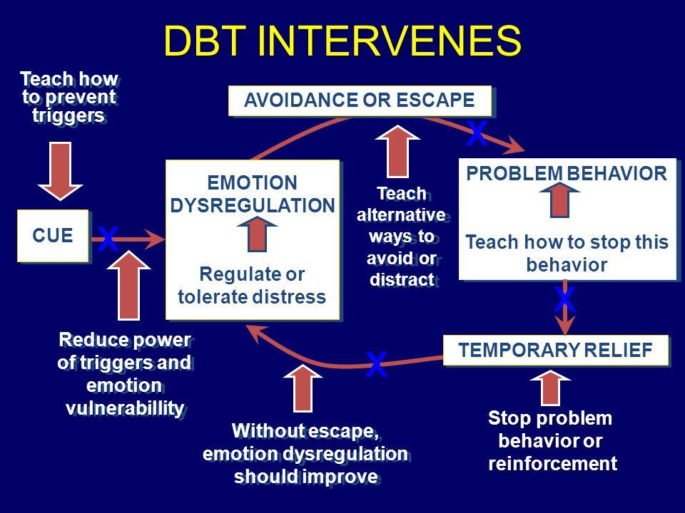 DBT INTERVENES CUE EMOTIONDYSREGULATION Regulate or tolerate distress EMOTIONDYSREGULATION Regulate or tolerate distress PROBLEM BEHAVIOR Teach how to