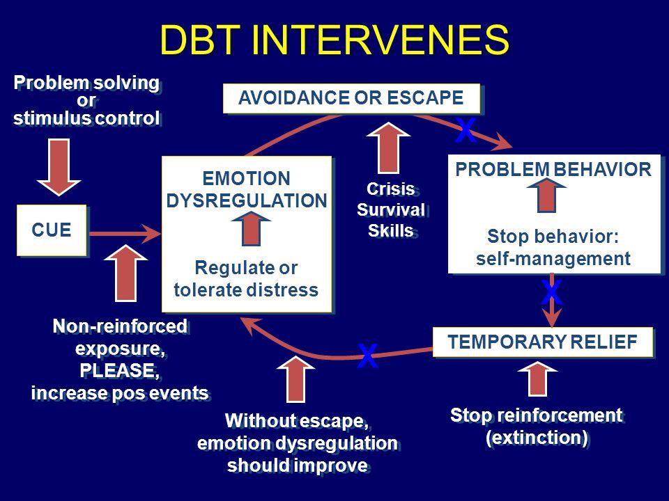 DBT INTERVENES CUE EMOTIONDYSREGULATION Regulate or tolerate distress EMOTIONDYSREGULATION Regulate or tolerate distress PROBLEM BEHAVIOR Stop behavio