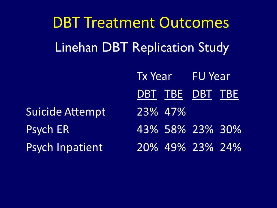DBT Treatment Outcomes Tx YearFU Year DBTTBEDBTTBE Suicide Attempt23%47% Psych ER43%58%23%30% Psych Inpatient20%49%23%24% Linehan DBT Replication Stud