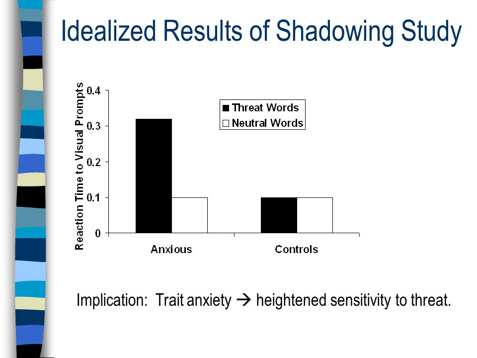 Idealized Results of Shadowing Study Implication: Trait anxiety  heightened sensitivity to threat.