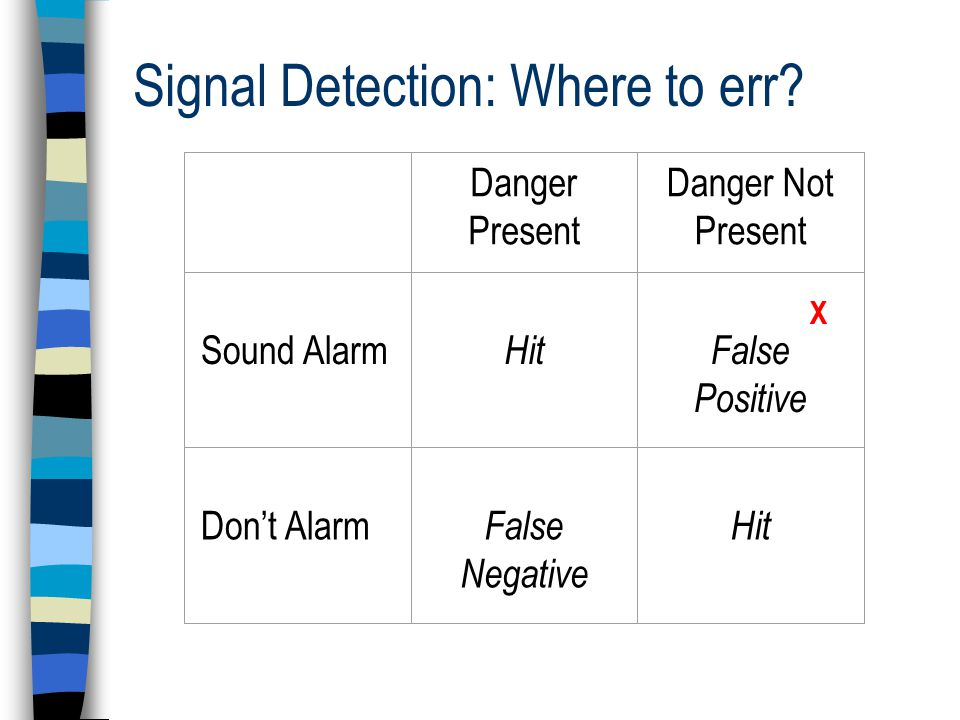 Signal Detection: Where to err.