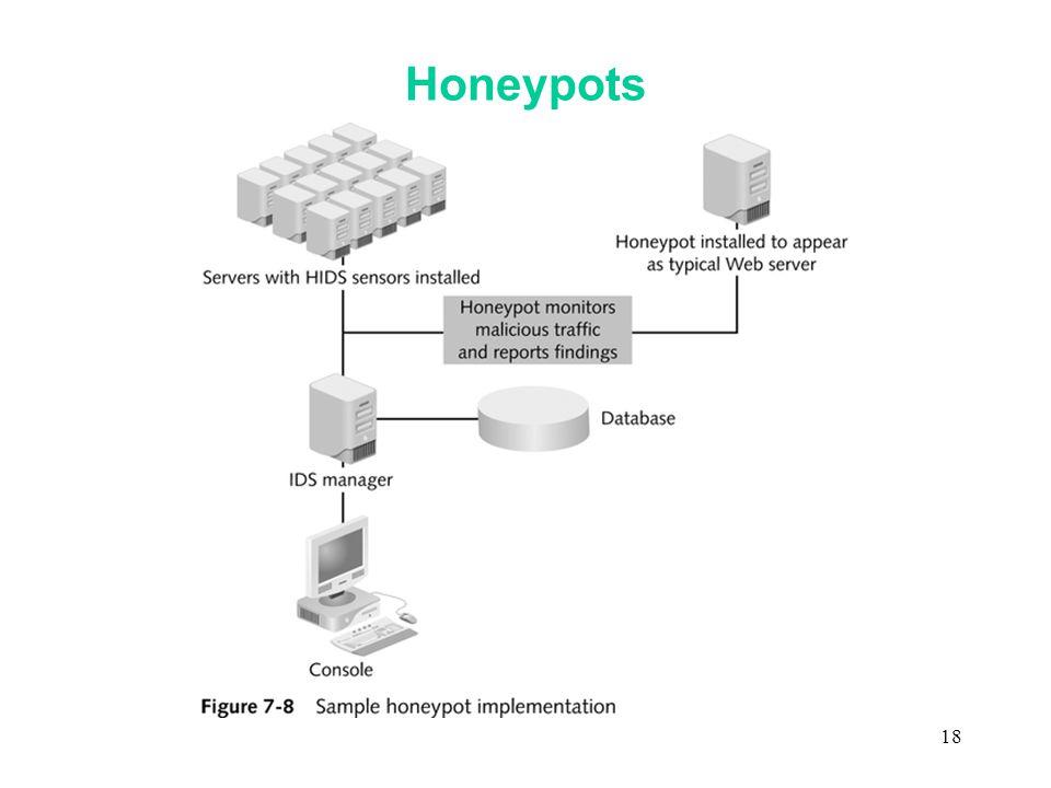 18 Honeypots