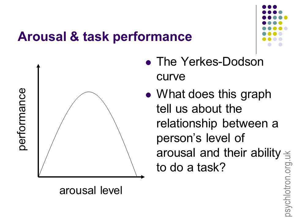 psychlotron.org.uk Arousal & task performance The Yerkes-Dodson curve What does this graph tell us about the relationship between a person's level of arousal and their ability to do a task.