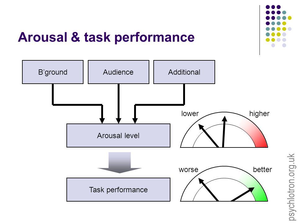 psychlotron.org.uk Arousal & task performance Task performance Arousal level B'groundAdditionalAudience worse better lower higher