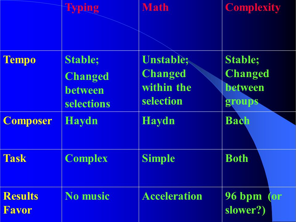 Conclusion Faster tempos decrease math completion regardless of test complexity ANOTHER VARIABLE!!! Melodic Activity