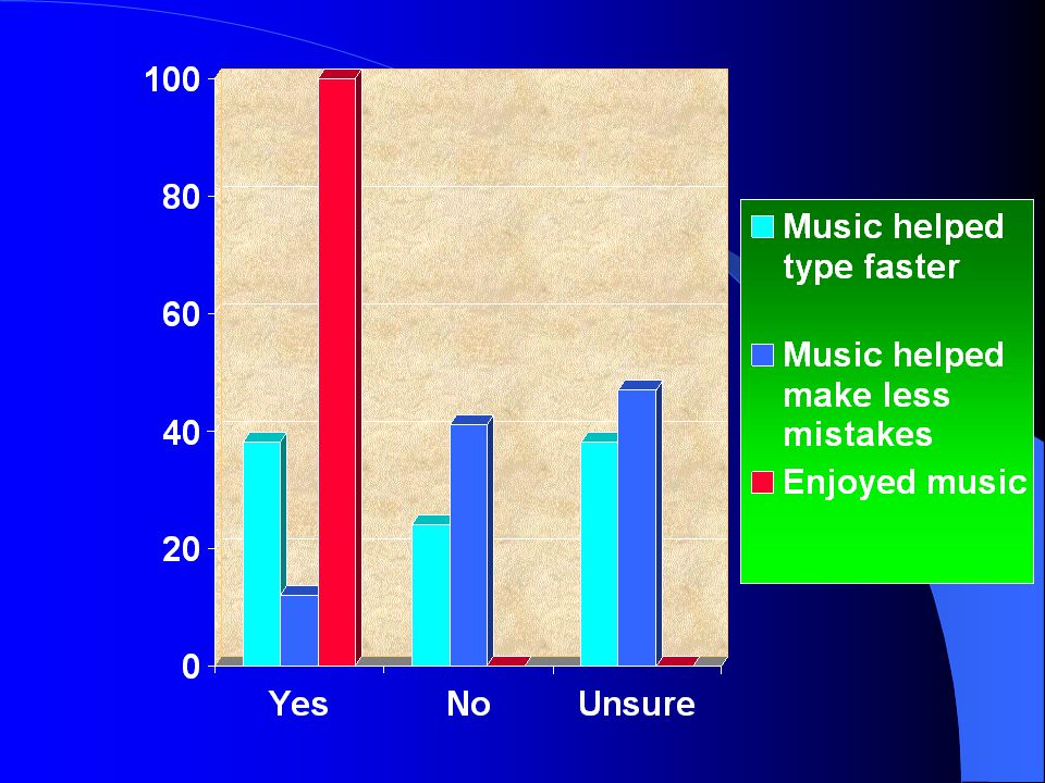 Gross CPM by Group & Round Group SlowMedFast FastMedSlow NoMusic Gross Characters per Minute 300250200150100500 Gross CPM Practice Gross CPM Round 1 G