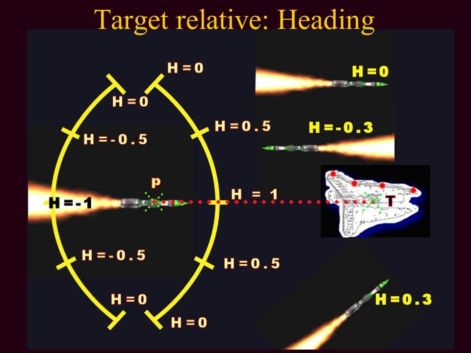 Target relative: Heading