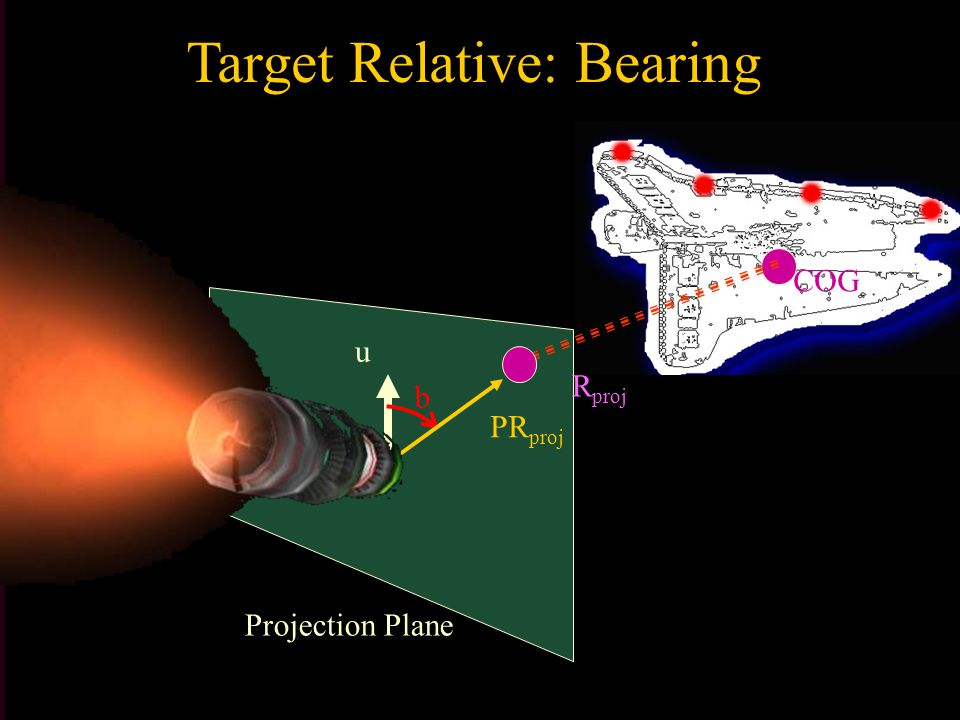 Target Relative: Bearing COG Projection Plane u PR proj b R proj F