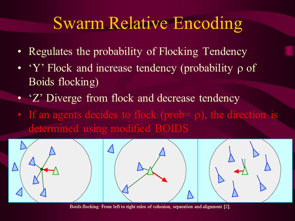 Swarm Relative Encoding Regulates the probability of Flocking Tendency 'Y' Flock and increase tendency (probability  of Boids flocking) 'Z' Diverge from flock and decrease tendency If an agents decides to flock (prob=  ), the direction is determined using modified BOIDS Boids flocking: From left to right rules of cohesion, separation and alignment [2].