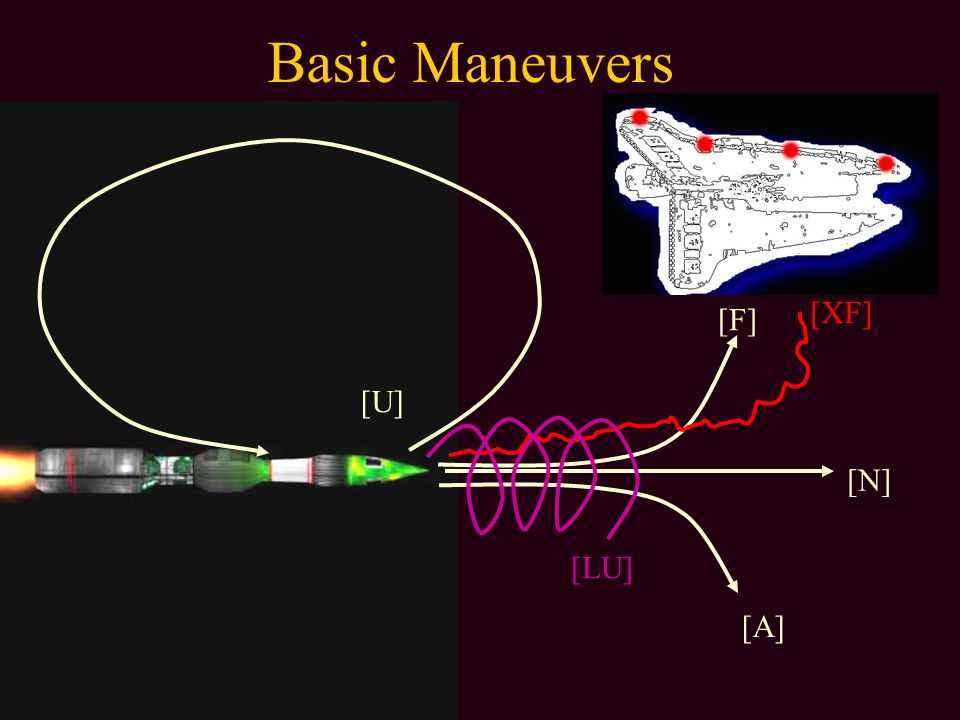 Basic Maneuvers [N] [A] [U] [F] [XF] [LU]
