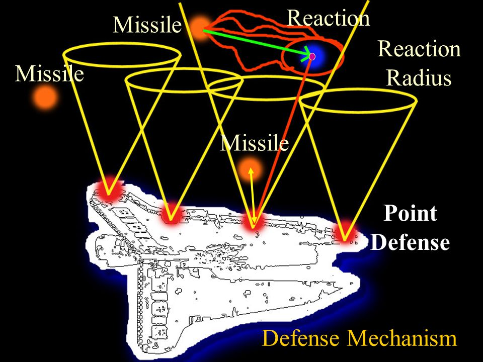 Complex Tactics: Divergent Approach Cause more distraction and confuse the defense system Less likelihood for a missile to draw fire Decrease of spatial threat Increase of temporal threat Lower Efficiency Highly Evasive Highly Feminine