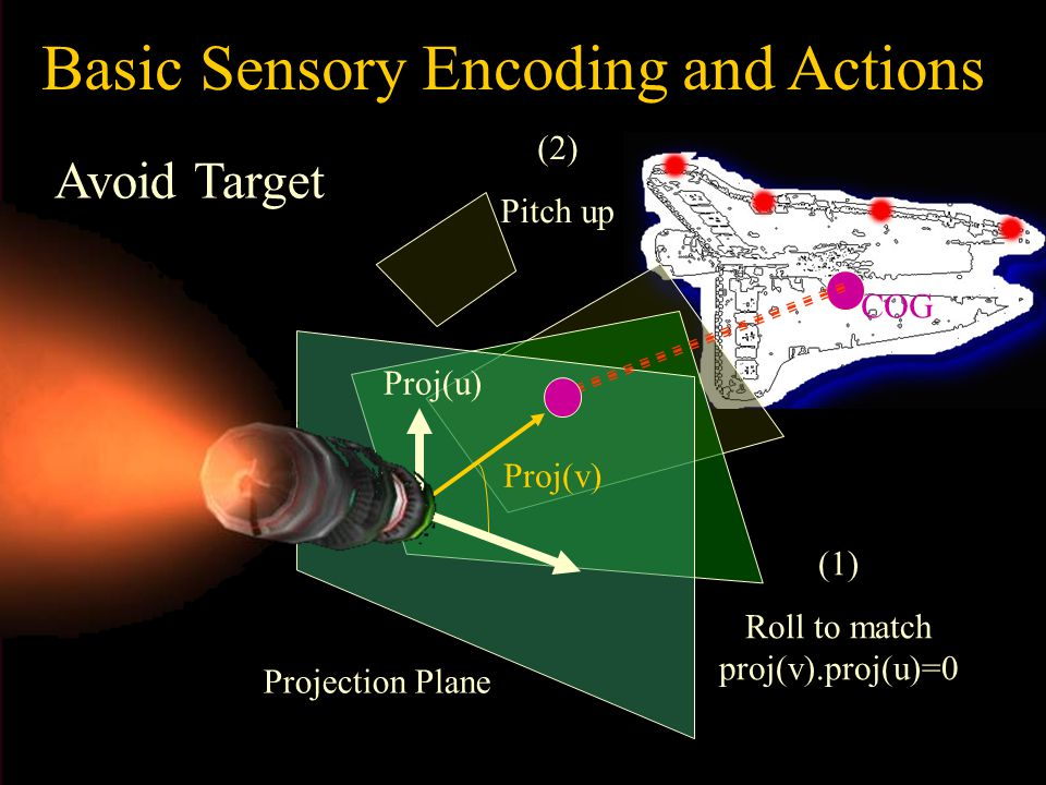 Basic Sensory Encoding and Actions COG Avoid Target Projection Plane (1) Roll to match proj(v).proj(u)=0 (2) Pitch up Proj(v) Proj(u)
