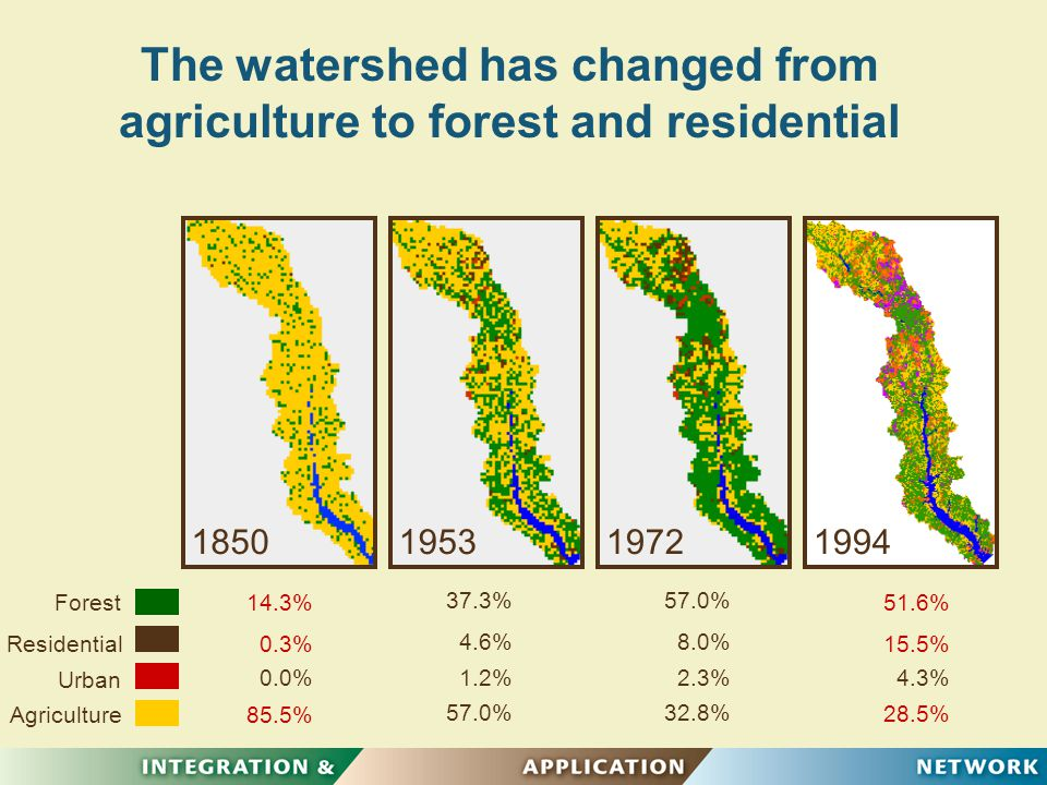 The watershed has changed from agriculture to forest and residential 1850195319721994 Forest Residential Urban Agriculture 14.3% 0.3% 85.5% 28.5% 15.5% 51.6% 0.0% 57.0% 1.2% 4.6% 37.3% 32.8% 2.3% 8.0% 57.0% 4.3%