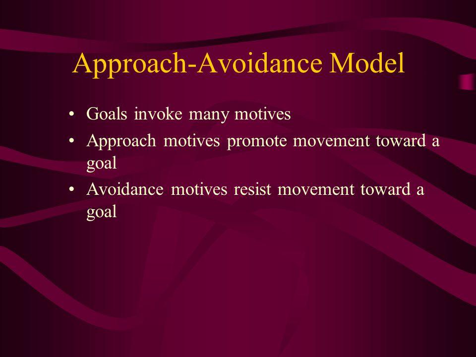 Approach-Avoidance Model Goals invoke many motives Approach motives promote movement toward a goal Avoidance motives resist movement toward a goal