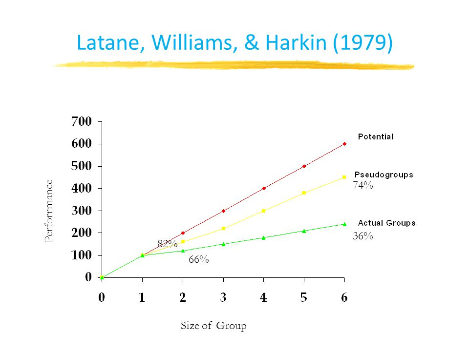 Latane, Williams, & Harkin (1979) Size of Group Perforrmance 66% 36% 82% 74%