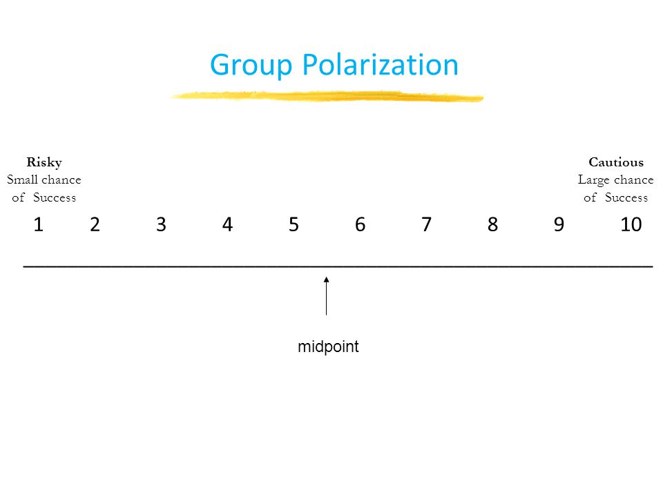 Group Polarization 12345678910 _________________________________________________________ Cautious Large chance of Success Risky Small chance of Success midpoint