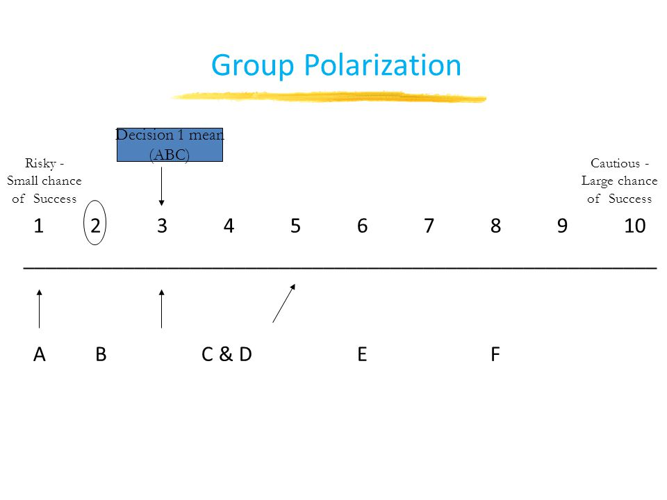 Group Polarization 12345678910 _________________________________________________________ A B C & DEF Decision 1 mean (ABC) Cautious - Large chance of Success Risky - Small chance of Success