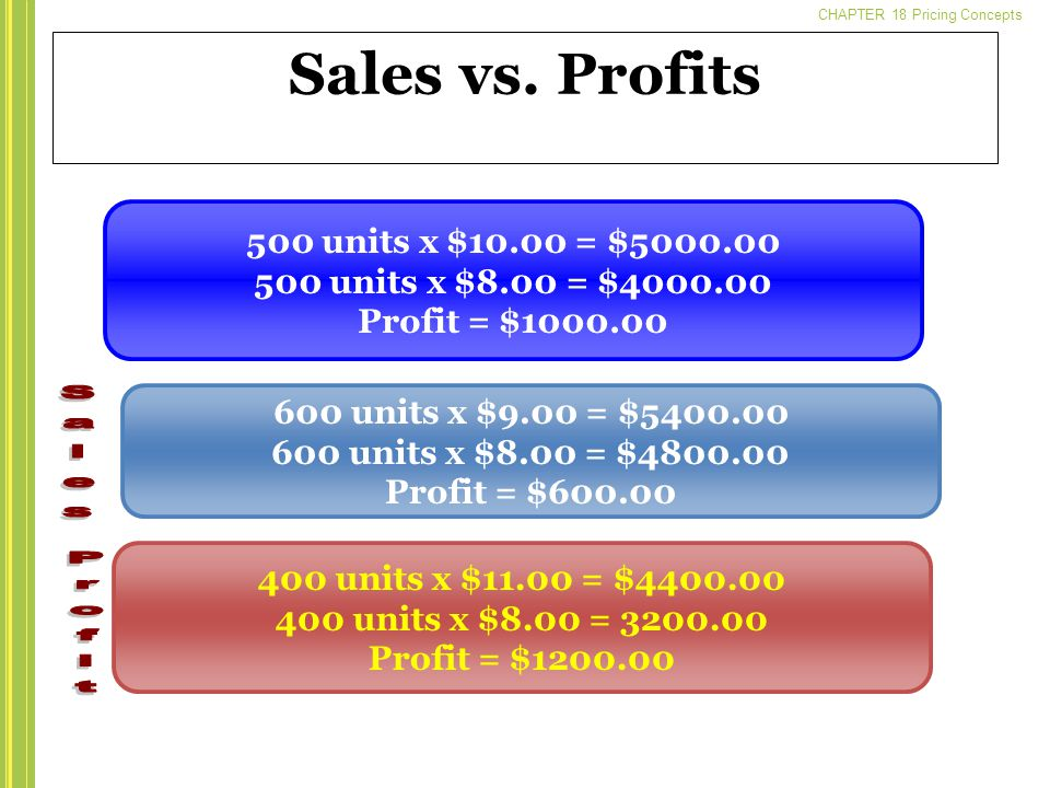 CHAPTER 18 Pricing Concepts Sales vs.