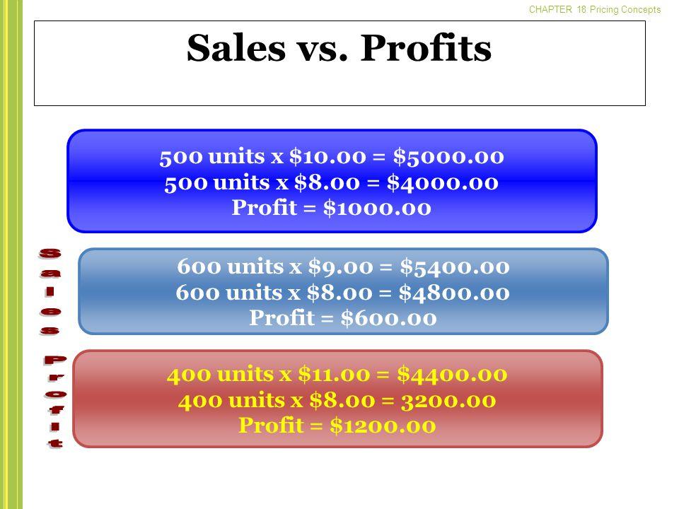 CHAPTER 18 Pricing Concepts Sales vs. Profits 400 units x $11.00 = $4400.00 400 units x $8.00 = 3200.00 Profit = $1200.00 600 units x $9.00 = $5400.00