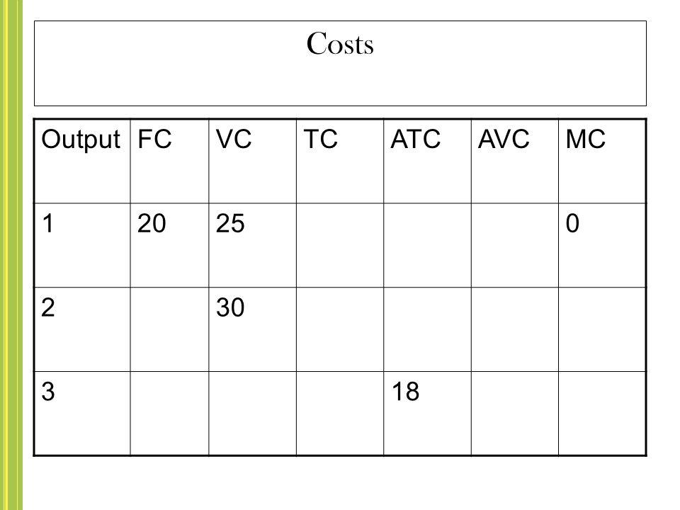 Costs OutputFCVCTCATCAVCMC 120250 230 318