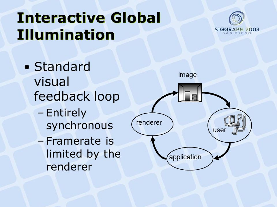 Interactive Global Illumination rendererapplication image user Standard visual feedback loop –Entirely synchronous –Framerate is limited by the renderer