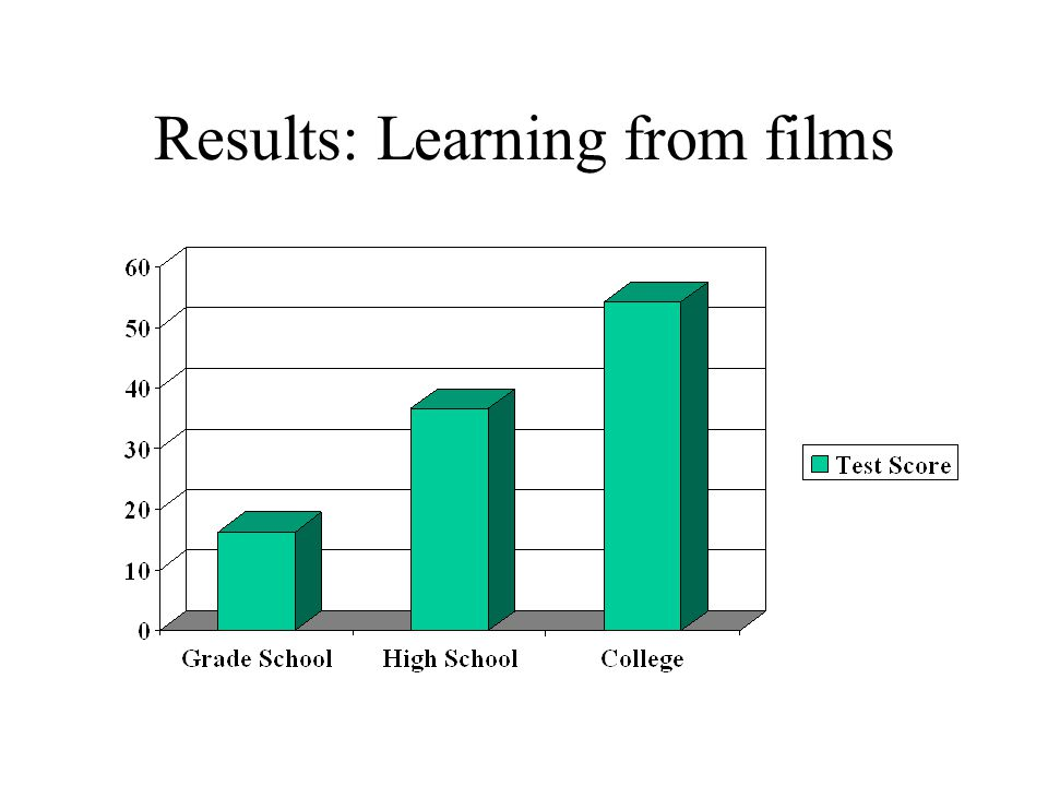 Results: Learning from films