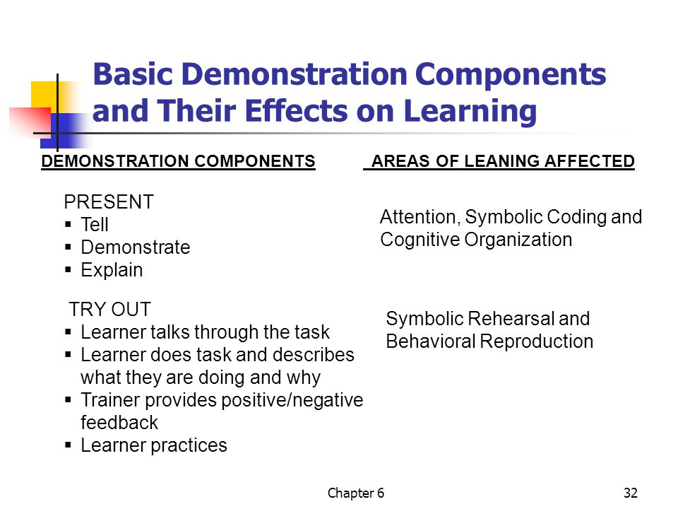 Chapter 632 Basic Demonstration Components and Their Effects on Learning DEMONSTRATION COMPONENTS AREAS OF LEANING AFFECTED PRESENT  Tell  Demonstrate  Explain Attention, Symbolic Coding and Cognitive Organization TRY OUT  Learner talks through the task  Learner does task and describes what they are doing and why  Trainer provides positive/negative feedback  Learner practices Symbolic Rehearsal and Behavioral Reproduction