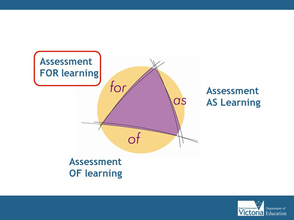 Assessment FOR learning Assessment AS Learning Assessment OF learning