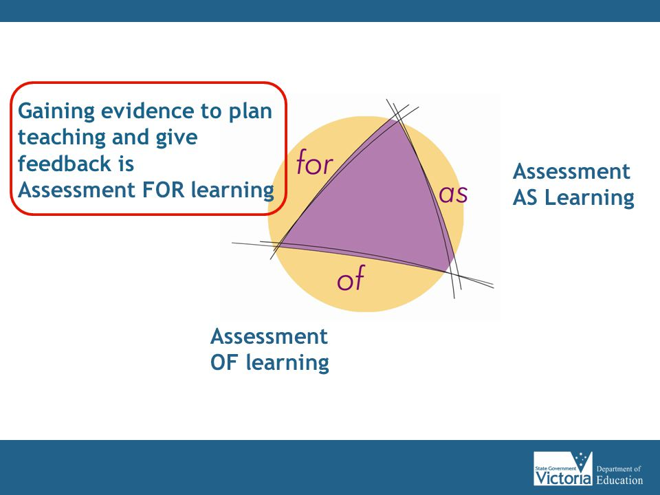 Assessment AS Learning Assessment OF learning Gaining evidence to plan teaching and give feedback is Assessment FOR learning
