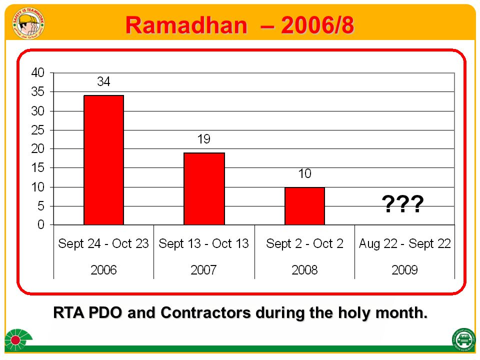 Ramadhan – 2006/8 RTA PDO and Contractors during the holy month.