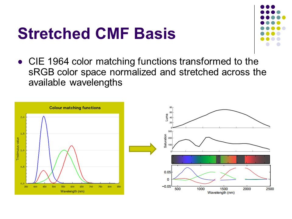 Stretched CMF Basis CIE 1964 color matching functions transformed to the sRGB color space normalized and stretched across the available wavelengths