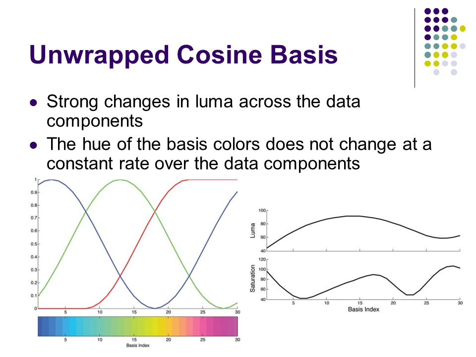 Unwrapped Cosine Basis Strong changes in luma across the data components The hue of the basis colors does not change at a constant rate over the data components